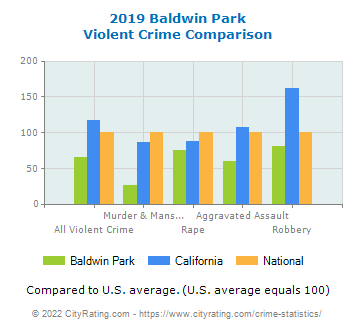 Baldwin Park Violent Crime vs. State and National Comparison