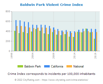 Baldwin Park Violent Crime vs. State and National Per Capita