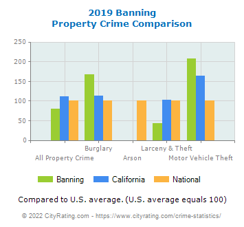 Banning Property Crime vs. State and National Comparison