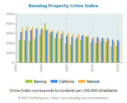 Banning Property Crime vs. State and National Per Capita