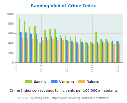 Banning Violent Crime vs. State and National Per Capita