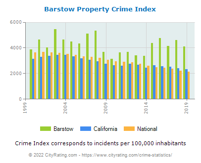 Barstow Property Crime vs. State and National Per Capita