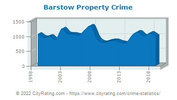 Barstow Property Crime
