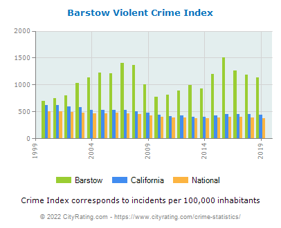 Barstow Violent Crime vs. State and National Per Capita