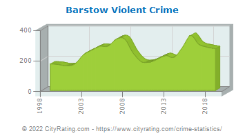 Barstow Violent Crime