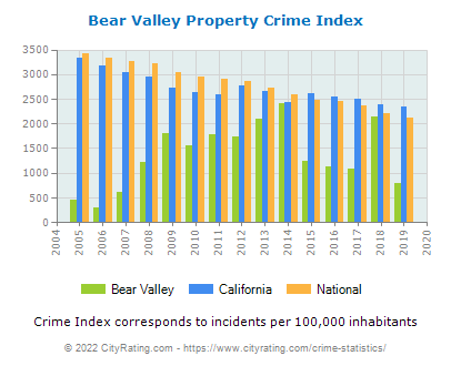 Bear Valley Property Crime vs. State and National Per Capita
