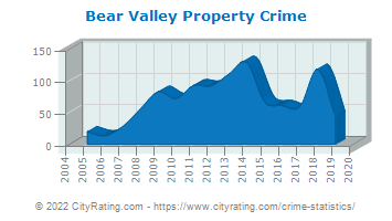 Bear Valley Property Crime