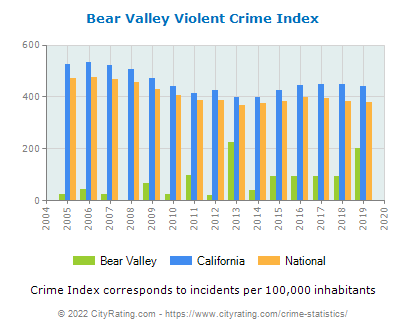Bear Valley Violent Crime vs. State and National Per Capita