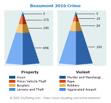 Beaumont Crime 2016