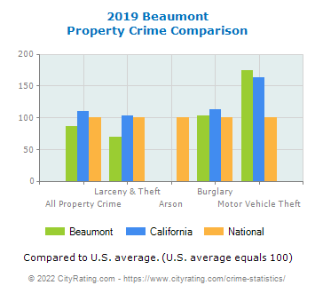 Beaumont Property Crime vs. State and National Comparison