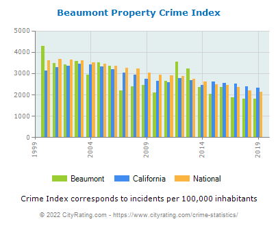 Beaumont Property Crime vs. State and National Per Capita
