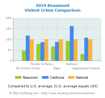 Beaumont Violent Crime vs. State and National Comparison
