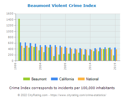 Beaumont Violent Crime vs. State and National Per Capita