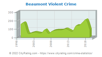 Beaumont Violent Crime