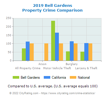 Bell Gardens Property Crime vs. State and National Comparison