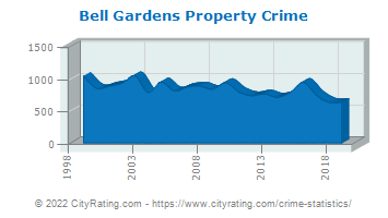 Bell Gardens Property Crime