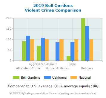 Bell Gardens Violent Crime vs. State and National Comparison