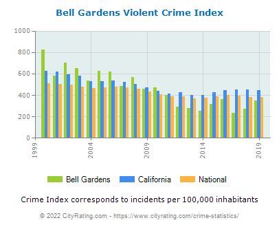 Bell Gardens Violent Crime vs. State and National Per Capita