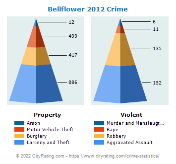 Bellflower Crime 2012