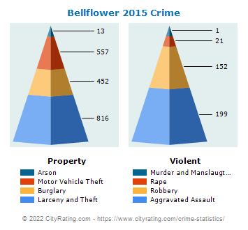 Bellflower Crime 2015