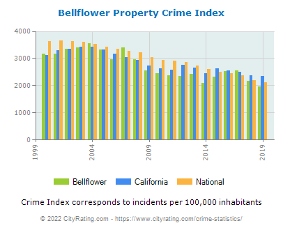 Bellflower Property Crime vs. State and National Per Capita