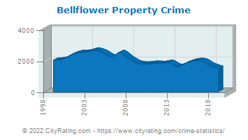 Bellflower Property Crime