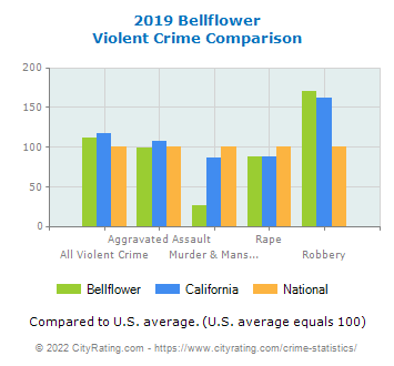Bellflower Violent Crime vs. State and National Comparison
