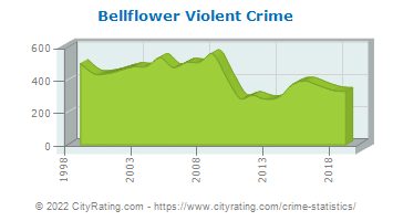 Bellflower Violent Crime