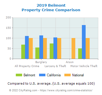 Belmont Property Crime vs. State and National Comparison