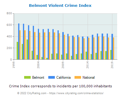 Belmont Violent Crime vs. State and National Per Capita