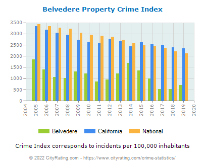 Belvedere Property Crime vs. State and National Per Capita