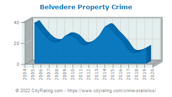 Belvedere Property Crime