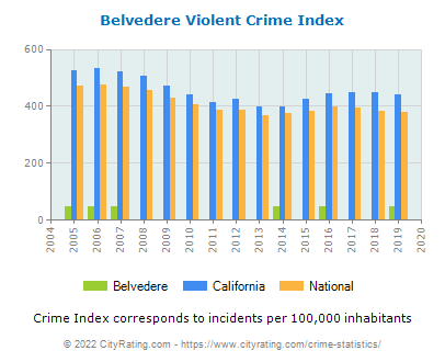 Belvedere Violent Crime vs. State and National Per Capita