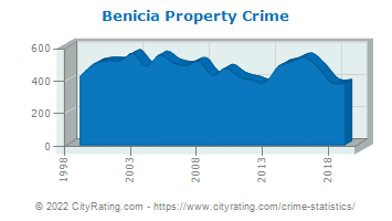 Benicia Property Crime