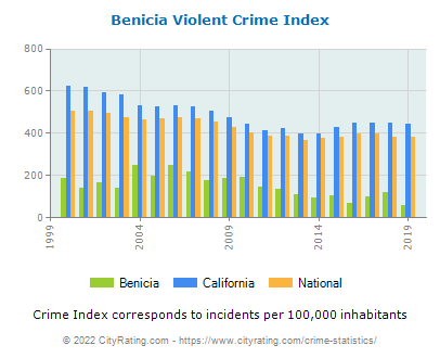 Benicia Violent Crime vs. State and National Per Capita