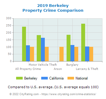 Berkeley Property Crime vs. State and National Comparison