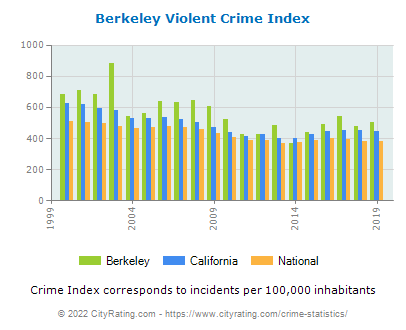 Berkeley Violent Crime vs. State and National Per Capita