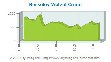 Berkeley Violent Crime