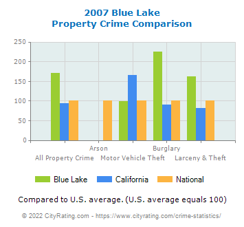 Blue Lake Property Crime vs. State and National Comparison