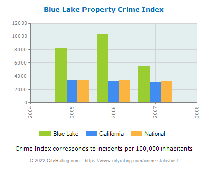 Blue Lake Property Crime vs. State and National Per Capita