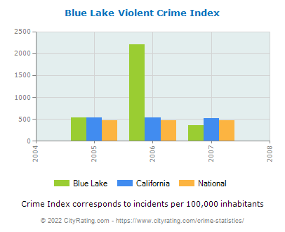 Blue Lake Violent Crime vs. State and National Per Capita
