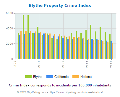 Blythe Property Crime vs. State and National Per Capita
