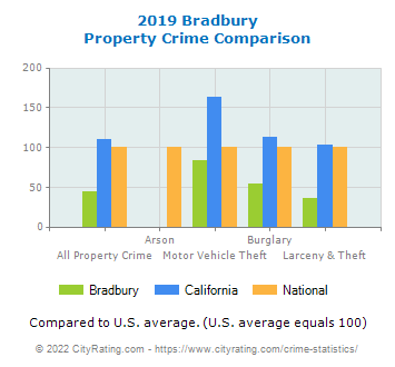 Bradbury Property Crime vs. State and National Comparison