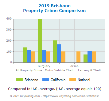 Brisbane Property Crime vs. State and National Comparison