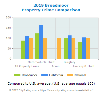 Broadmoor Property Crime vs. State and National Comparison