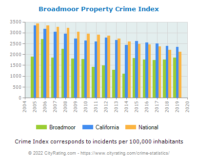 Broadmoor Property Crime vs. State and National Per Capita