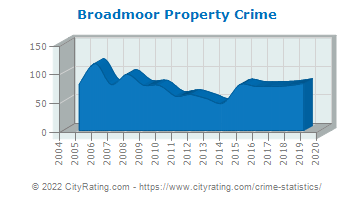 Broadmoor Property Crime