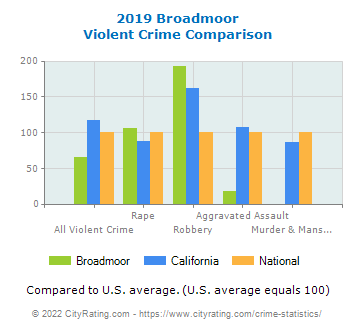 Broadmoor Violent Crime vs. State and National Comparison