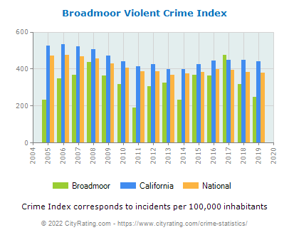 Broadmoor Violent Crime vs. State and National Per Capita