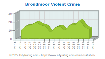 Broadmoor Violent Crime